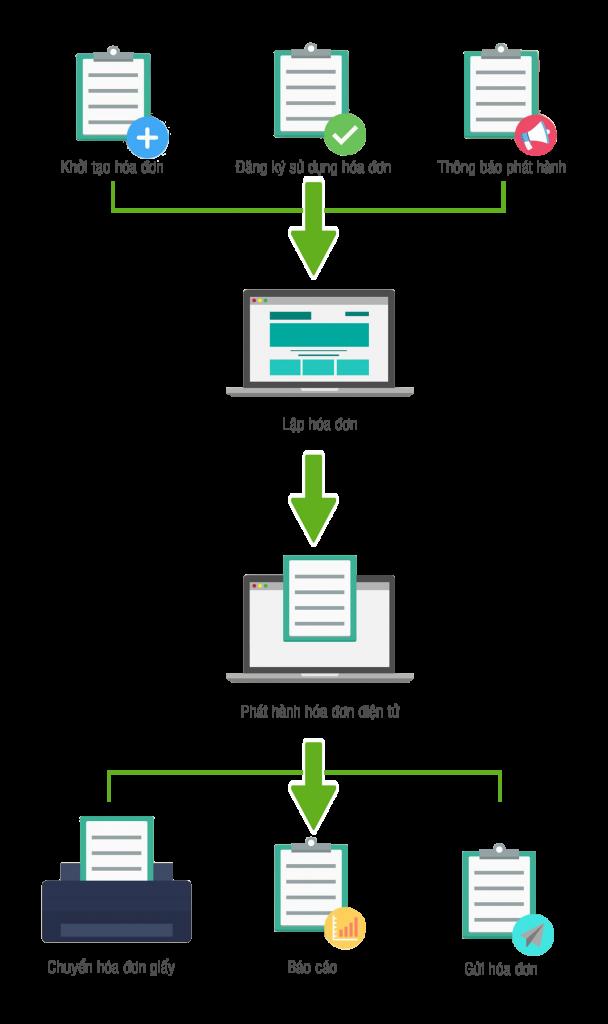 Hướng dẫn lập, quản lý và đăng ký sử dụng hóa đơn điện tử
