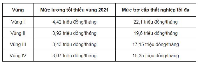 mức lương tối thiểu vùng năm 2021