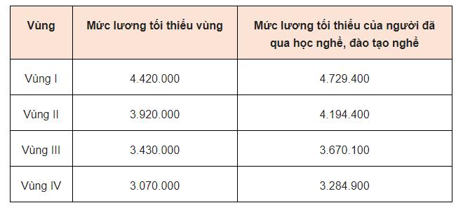 mức lương thấp nhất của những người lao động qua học nghề