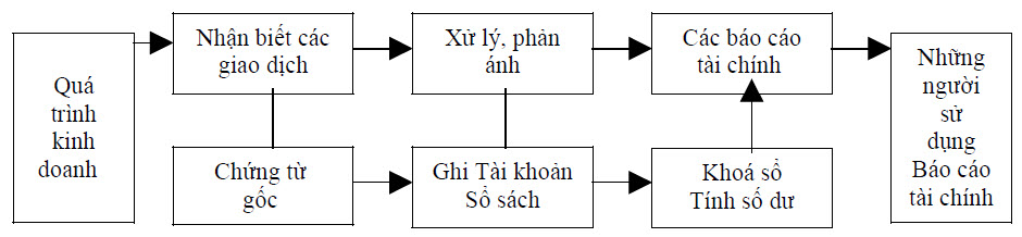 Sơ đồ quy trình kế toán tổng hợp