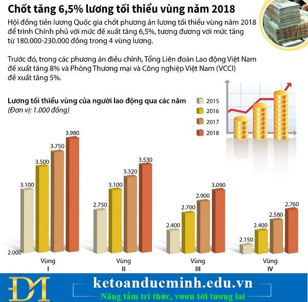 Hội đồng tiền lương quốc gia đã chốt được phương án tăng lương cuối cùng là 6,5%