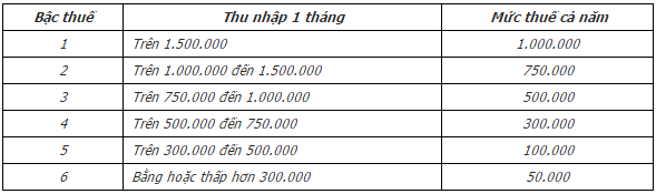 Biểu thuế Môn bài áp dụng đối với các đối tượng