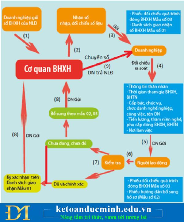 Quy trình bàn giao sổ BHXH cho người lao động