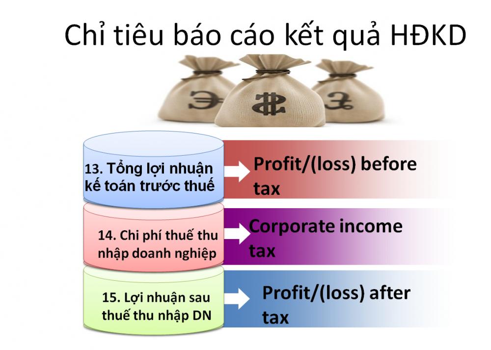 Báo cáo kết quả hoạt động kinh doanh