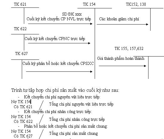 kế toán tổng hợp CPSX theo pp kê khai thường xuyên