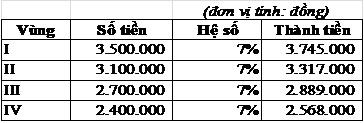 Cách tính lương tối thiểu vùng năm 2016