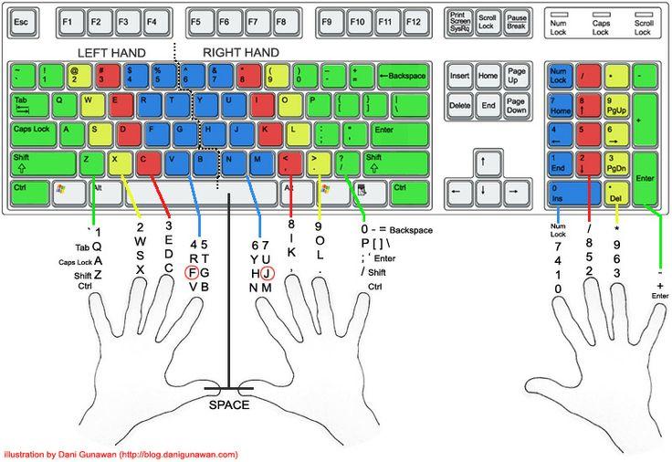 vị trí các phím trên bàn phím máy tính