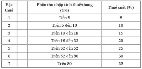 Dự thảo mới về luật thuế TNCN
