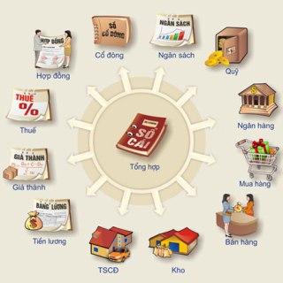 Giới Thiệu Phần Mềm Misa SME.NET 2012
