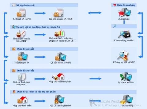 Những kiến thức trọng tâm về kế toán sản xuất