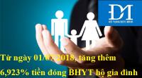 Từ ngày 01/07/2018, tăng thêm 6,923% tiền đóng BHYT hộ gia đình